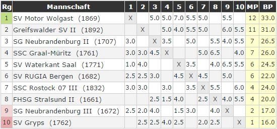 Tabelle nach Runde 6