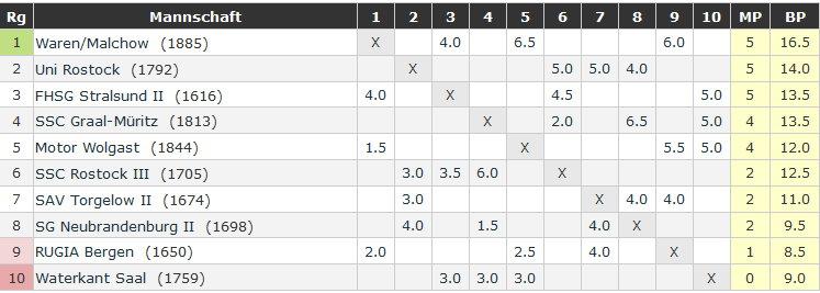 Tabelle nach der 3. Runde