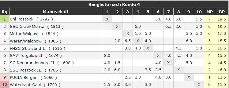 Tabelle nach Runde 4